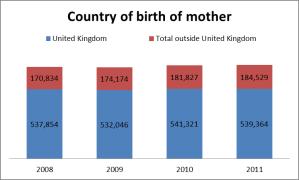 chart 1 census 2011