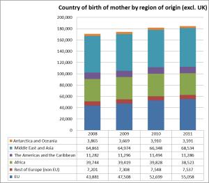 chart 2 census 2011