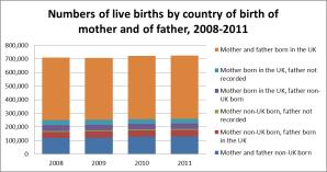 chart 3 census 2011
