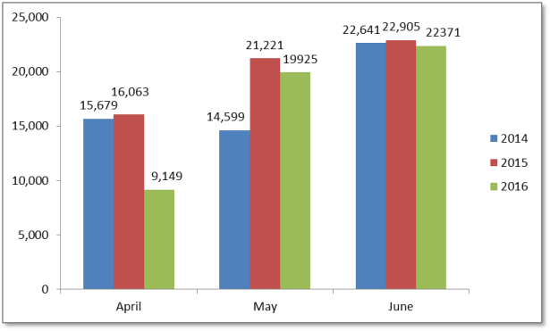 less crisis - april-june 2014-16