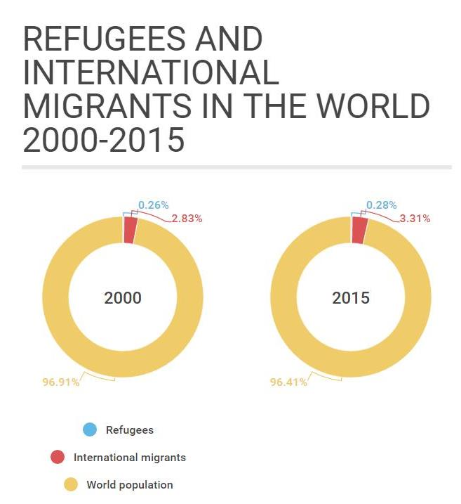 world-refugees-and-international-migrants-2000-2015